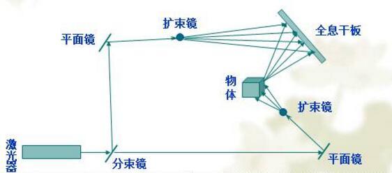 全息投影原理